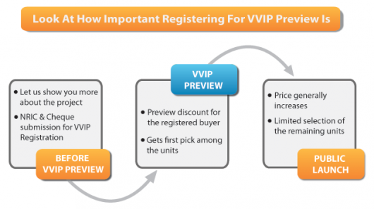 Registration for VVIP Preview